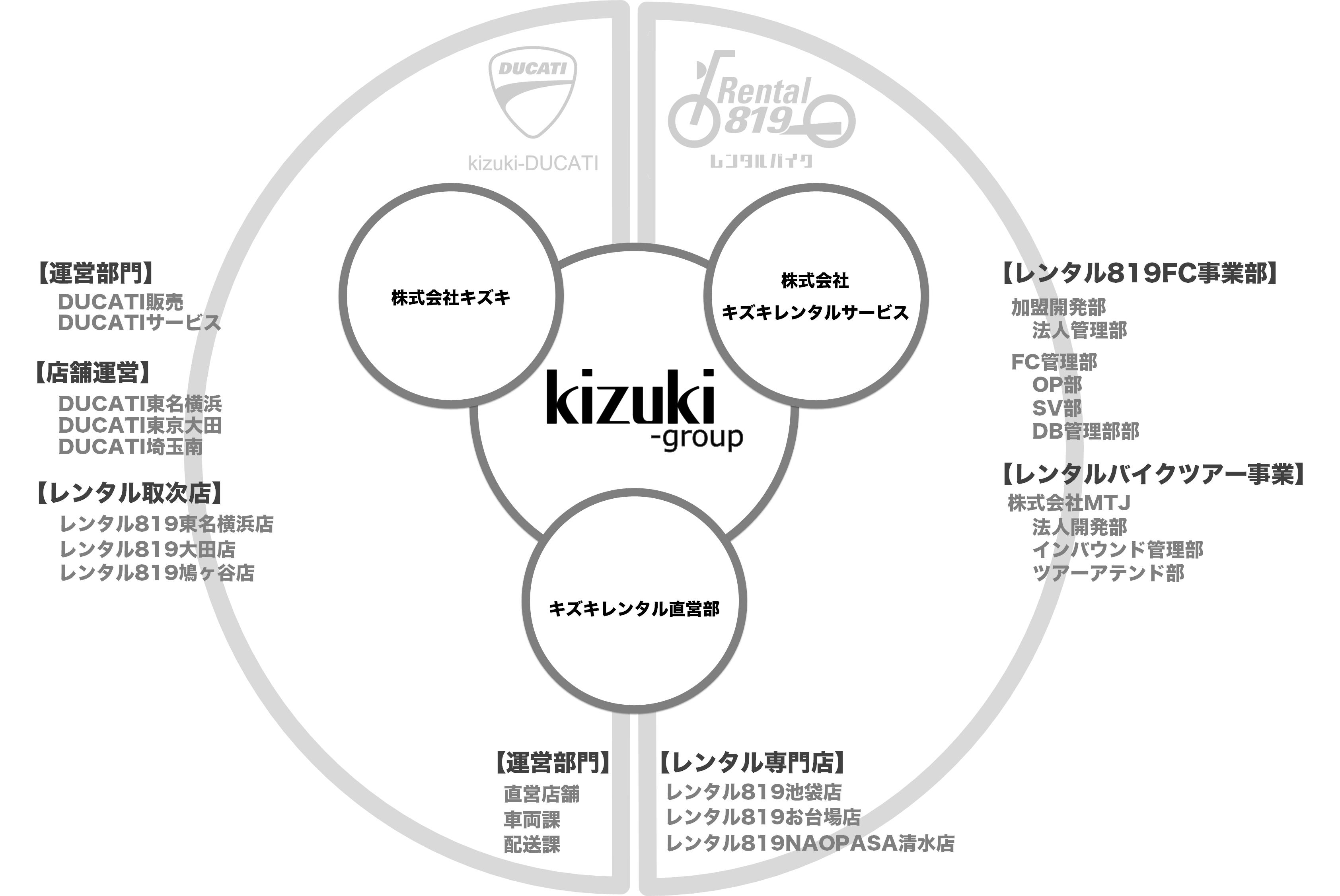 kizuki-grp体系図
